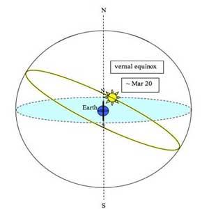 de lente-equinox