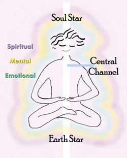 ziele-ster-aarde-ster-chakra